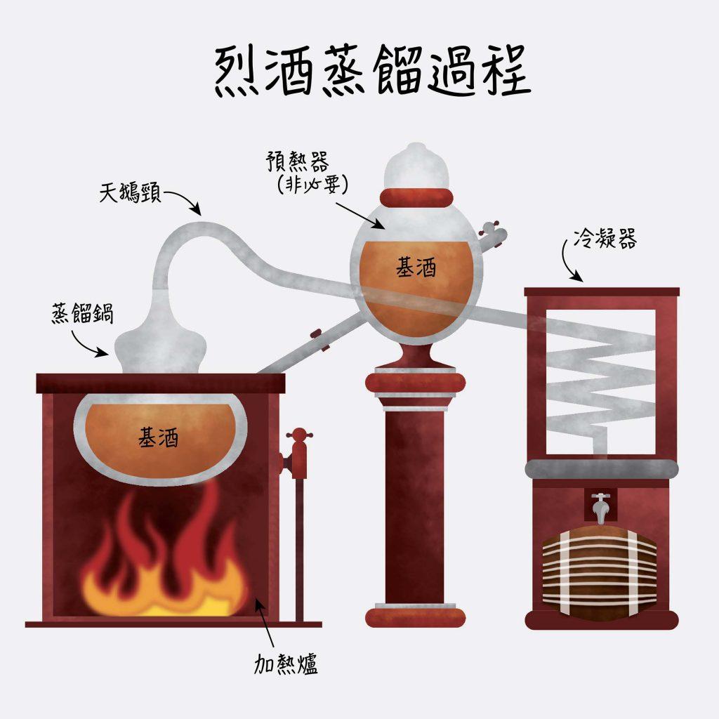 urban-nutters-spirits-distillation-process