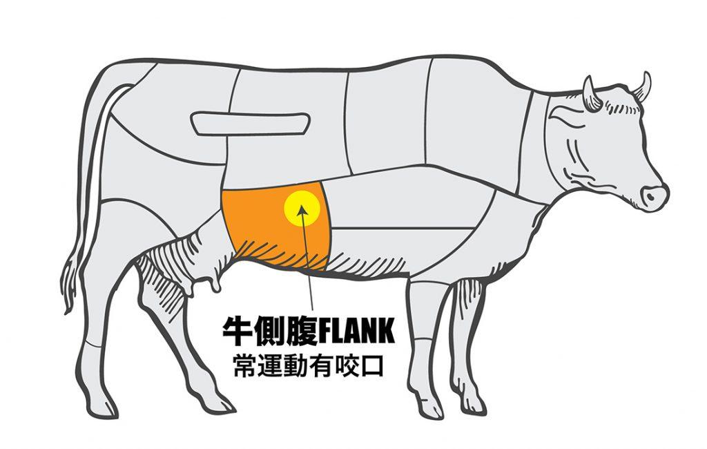 urban-nutters-image_steak_flank