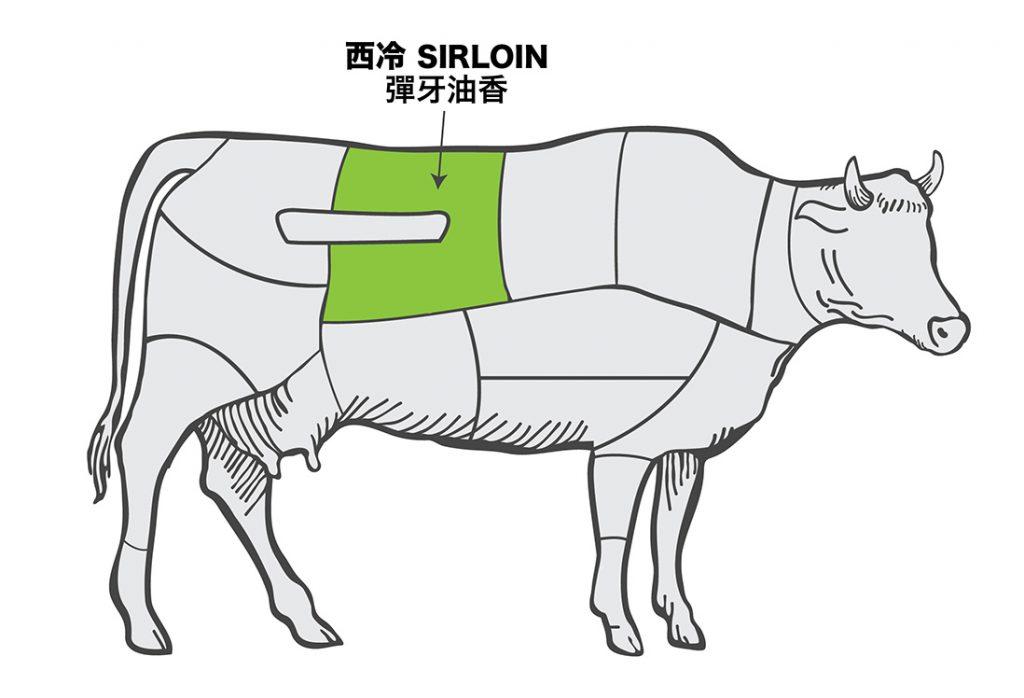 urban-nutters-image_steak_sirloin