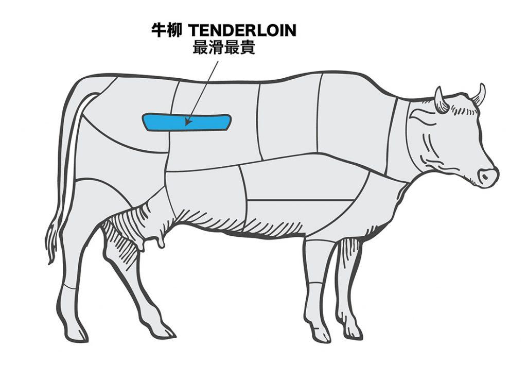 urban-nutters-image_steak_tenderloin