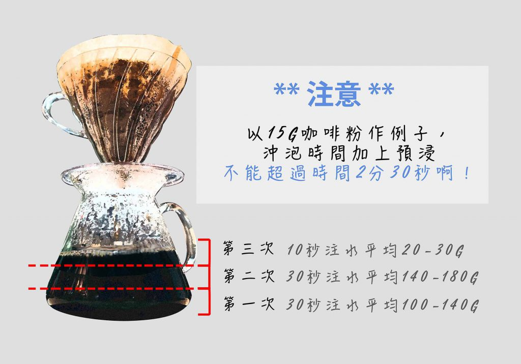 urban-nutters-coffee-hario-v60_attention